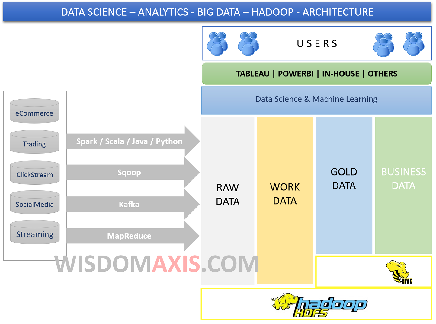 Big Data Hadoop Spark Application Architecture Pdf Ppt