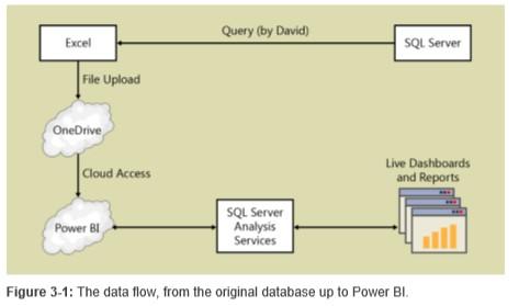 Explain Power BI Data Refresh Architecture | Wisdom Axis